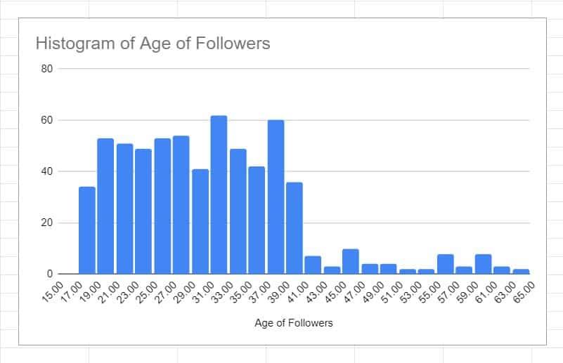 age-of-followers